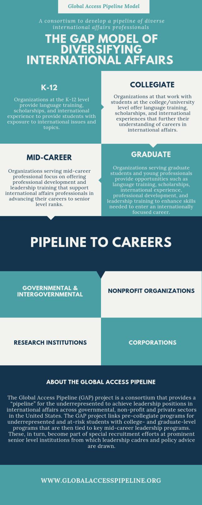 Global Access Pipeline Model